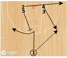 Basketball Play - Butler Stacked Post/Stagger