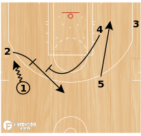 Basketball Play - Miami Quick 3