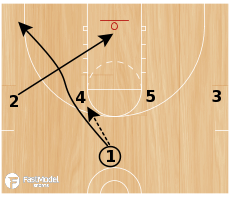 Basketball Play - Mercer 1-4 Ball Screen Post Entry