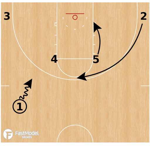 Basketball Play - Toledo Rockets - Horns Floppy: Double Stagger Counter