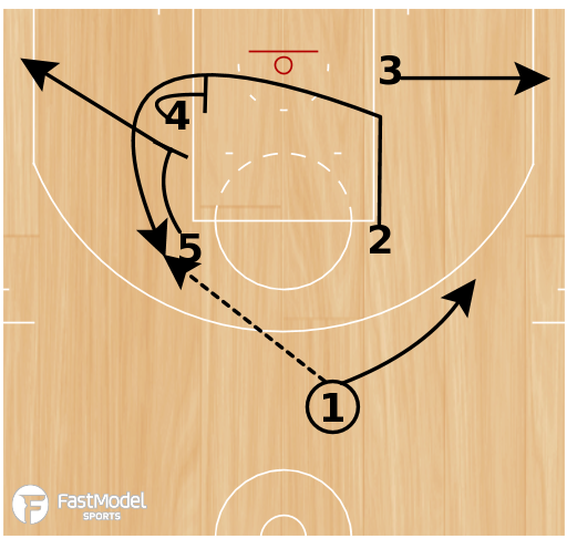 Basketball Play - Stagger 2/3 & Shooting Breakdown