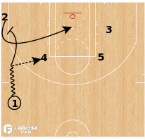 Basketball Play - Chicago Sky - DHO Elevator