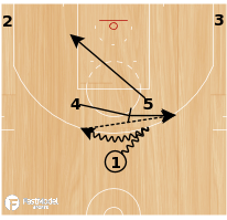 Basketball Play - 54 Dive & Shooting Breakdown