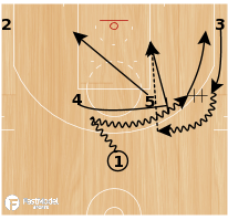 Basketball Play - 54 Dribble & Shooting Breakdown