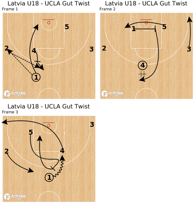 Basketball Play - Latvia U18 - UCLA Gut Twist