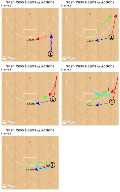 Basketball Play - Nash Pass Reads & Actions