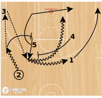 Basketball Play - Play of the Day 05-26-2011: Push 24