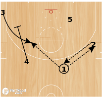 Basketball Play - Transition Weak Pindown