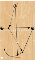Basketball Play - Long/Short Outlet
