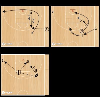 Basketball Play - SLOB LOB