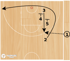 Basketball Play - SLOB LOB