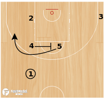 Basketball Play - CIRCLE POST UP