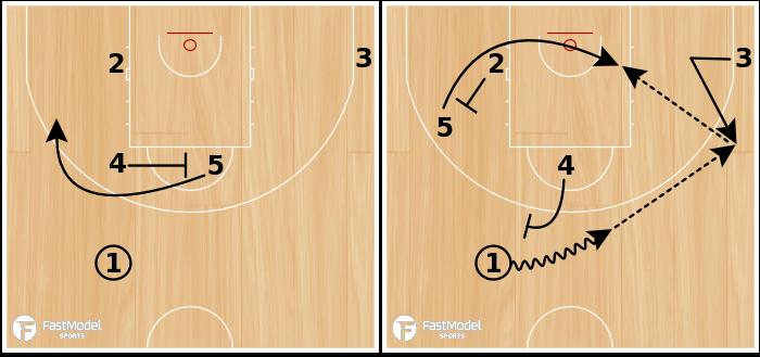 Basketball Play - CIRCLE POST UP