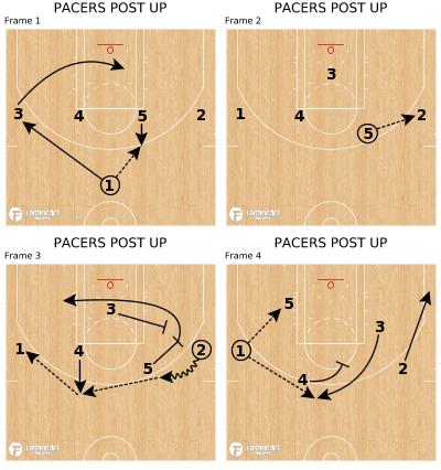 Basketball Play - PACERS POST UP