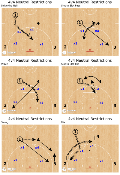 Basketball Play - 4v4 Neutral Restrictions