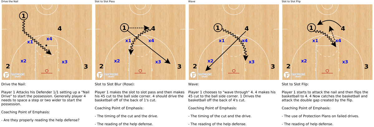 4v4 Neutral Restrictions - Powered by FastModel Sports