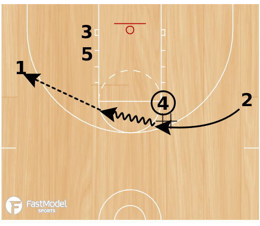 Basketball Play - Scissors (1-4 look)