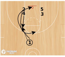 Basketball Play - Scissors (double stack low)
