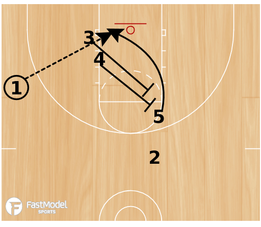 Basketball Play - Scissors (dribble drive look)