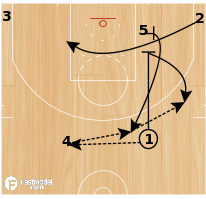 Basketball Play - Iowa State Secondary