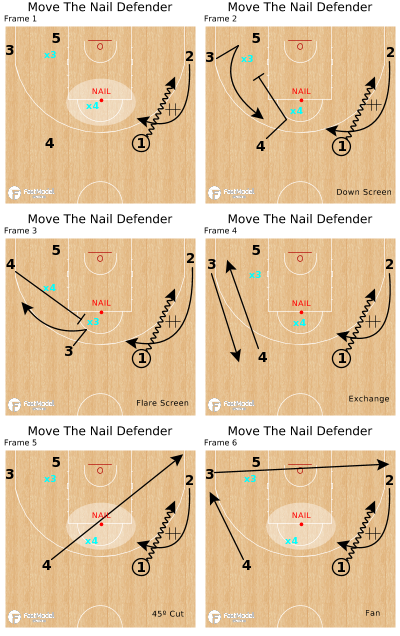 Basketball Play - Move The Nail Defender