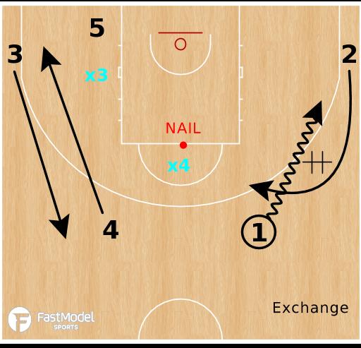Basketball Play - Move The Nail Defender