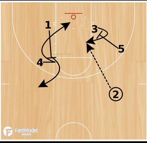 Basketball Play - UCLA