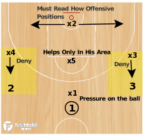 Basketball Play - 1-3-1 Defense
