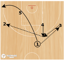 "Basketball Play - ""1 Thru"""