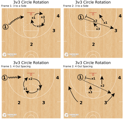 Basketball Play - 3v3 Circle Rotation