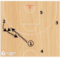 "Basketball Play - ""Circle"""