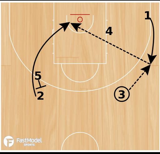 """Basketball Play - """"Circle"""""""