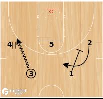 Basketball Play - Chin DHO Lob