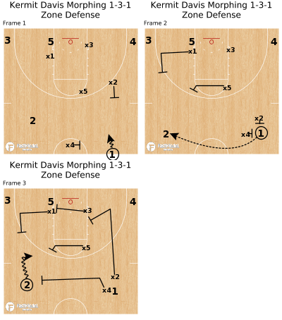 Basketball Play - Kermit Davis Morphing 1-3-1 Zone Defense