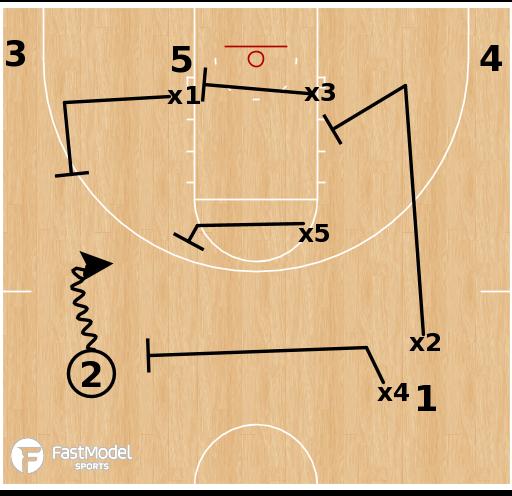 Basketball Play - Kermit Davis Morphing 1-3-1 Zone Defense