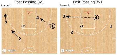 Basketball Play - Post Passing 3v1