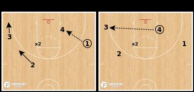 Basketball Play - Post Passing 3v1