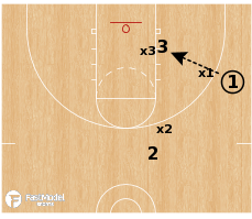 Basketball Play - 3v3 Post- Screen & Cut