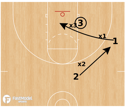 Basketball Play - 3v3 Post- Screen & Cut
