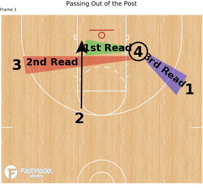 Basketball Play - Passing Out of the Post