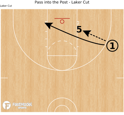 Basketball Play - Pass into the Post - Laker Cut