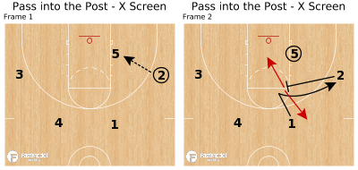 Basketball Play - Pass into the Post - X Screen