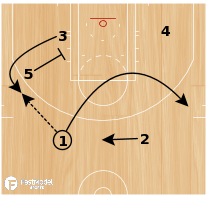 Basketball Play - SCREEN THE SCREENER - SHORT CORNER SHOT