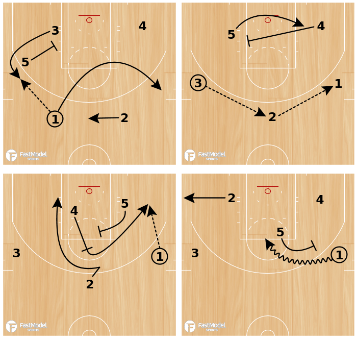Basketball Play - SCREEN THE SCREENER - SHORT CORNER SHOT