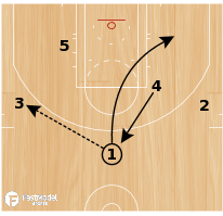 Basketball Play - WEAKSIDE FLARE