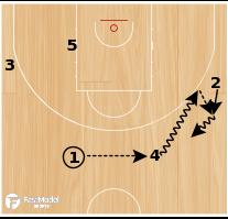 "Basketball Play - ""Secondary"""