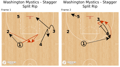 Basketball Play - Washington Mystics - Stagger Split Rip