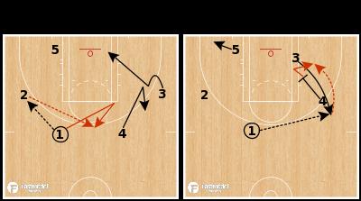 Basketball Play - Washington Mystics - Stagger Split Rip