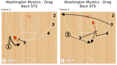 Basketball Play - Washington Mystics - Drag Back STS