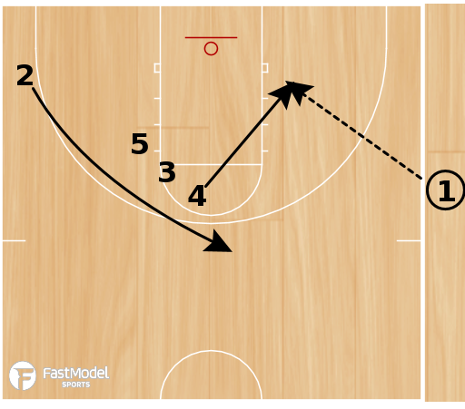 Basketball Play - 05 Suns Split